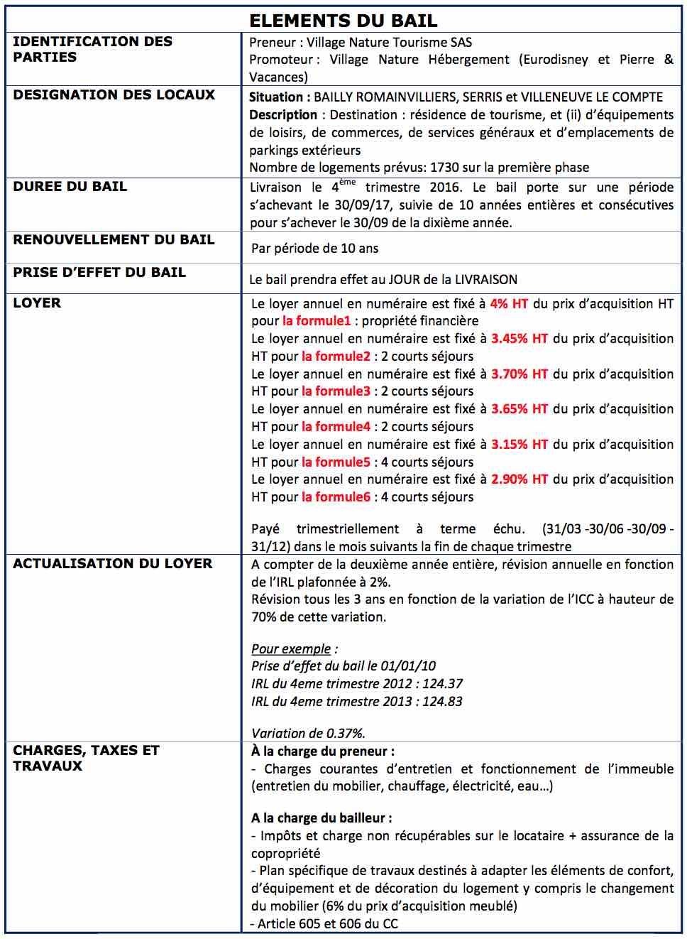 Bail programme immobilier neuf